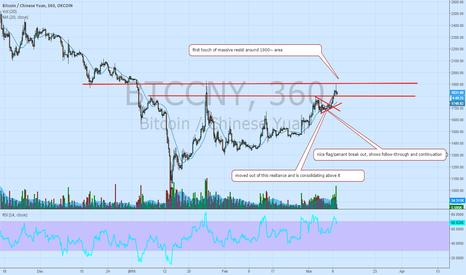 BTCCNY: Bitcoin going much higher