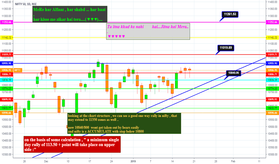 NIFTY: nifty crucial levels for coming week