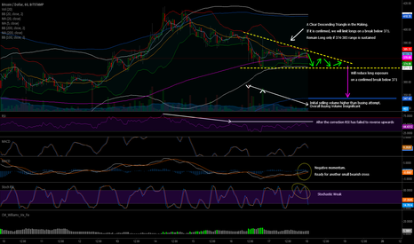 BTCUSD: Descending Triangle in the Making Bitstamp BTC/USD 1HR