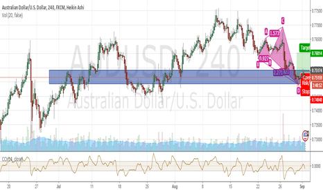 AUDUSD: AUDUSD - Bullish Shark Trade Setup