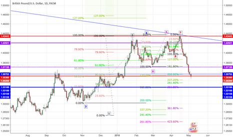 GBPUSD: GBP/USD - Countertrend or Continuation a Trade set-up