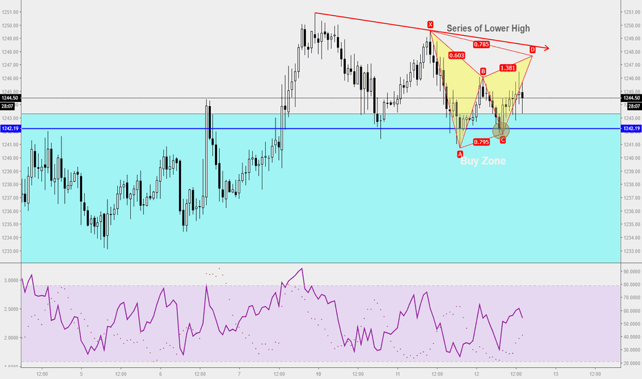 XAUUSD: Trade Ideas Position: Gold Gartley