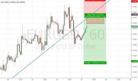 EURUSD: Selling EURUSD