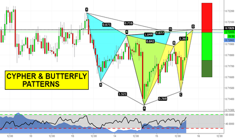 NZDUSD: Cypher & Butterfly completing right now!