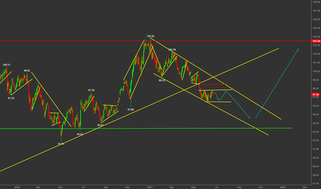 DXY: DXY WILL BREAK OUT OR CONTINUE FALLING ???