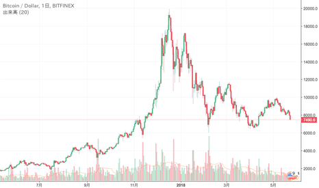 BTCUSD: 予想通り8,200ドル割れて下落継続。7,400割れで6,000ドルぐらいまでは見えそう。