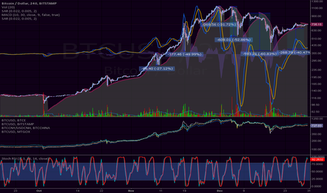 BTCUSD: log sar macd