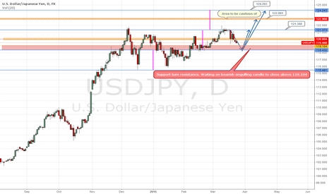 USDJPY: USDJPY 121.373 and beyond?