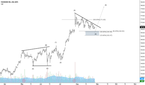 FB: Facebook - A good accumulation opportunity