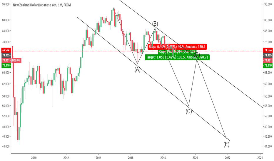 NZDJPY: Love the process