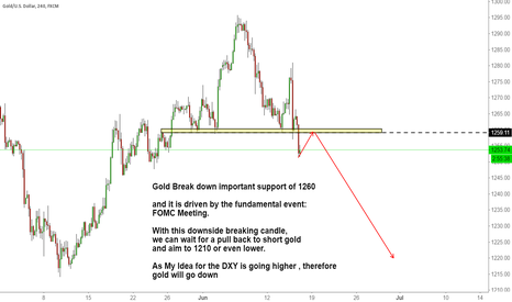 XAUUSD: Gold Break down important support of 1260