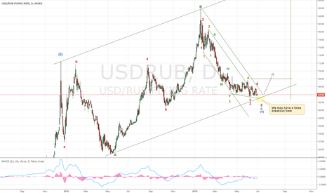 USDRUB: Preparing to long USDRUB