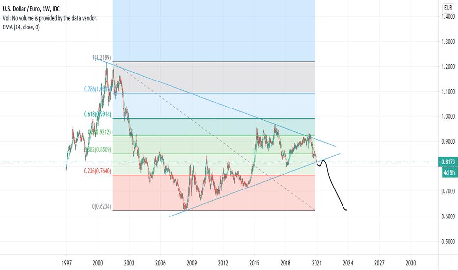 graficul opțiunii euro dolar strategie comercială de opțiuni binare