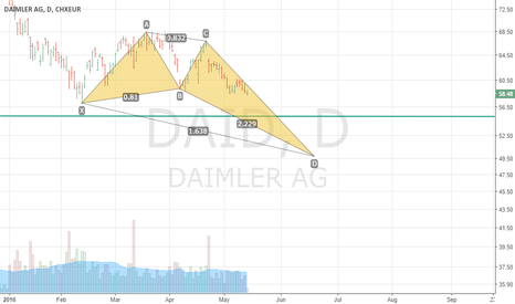 DAI: Short Sell DAI