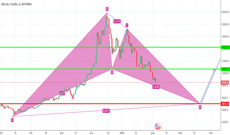 BTCUSD: BTC/USD BAT PATTERN