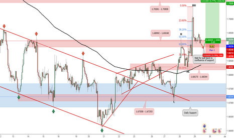 GBPAUD: Potential Long Position for GBP/AUD_Trade Plan 2017.06.29