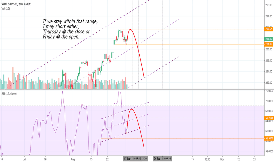 SPY: A potential H&S on the 4hrs RSI could make it a short