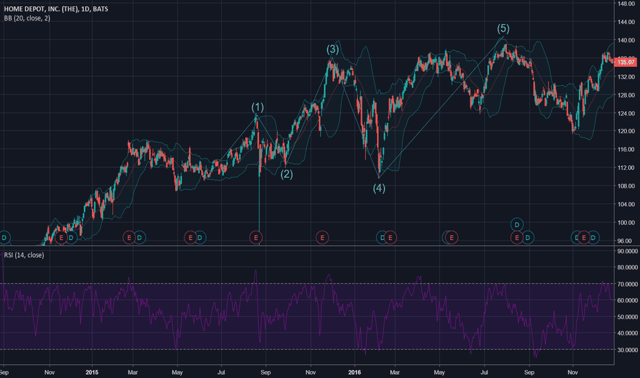HD: Hd old chart comparison