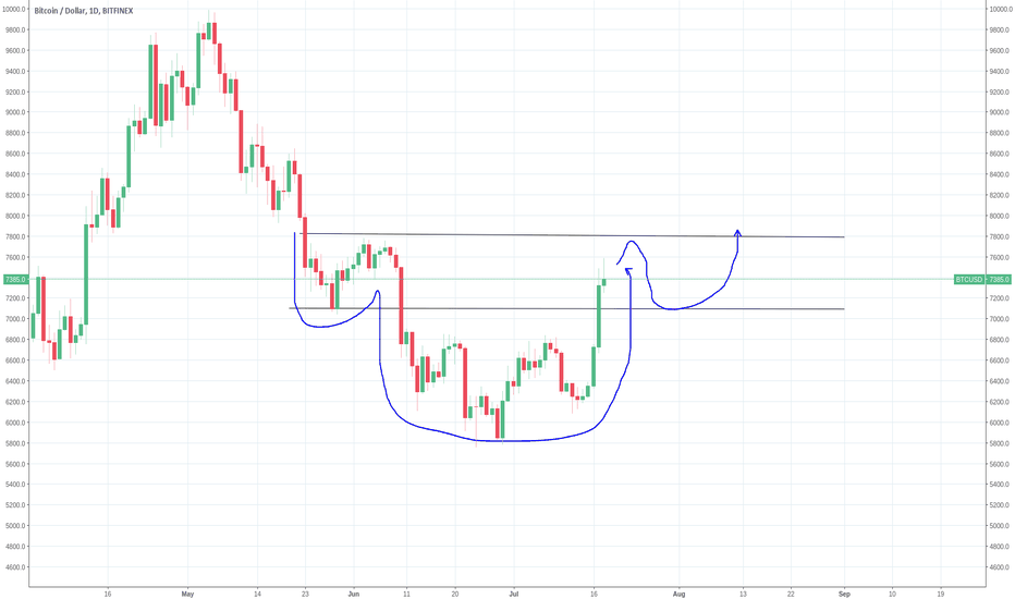 BTCUSD: BTC - Possibly  more head and shoulders business
