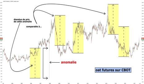 ZO1!: oat futures: anomalie énorme! ... amplitude extrême.