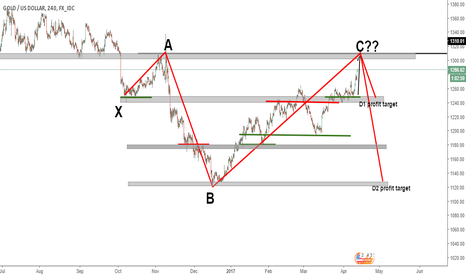 XAUUSD: Gold/US Dollar 4 hour chart possible XABCD pattern.