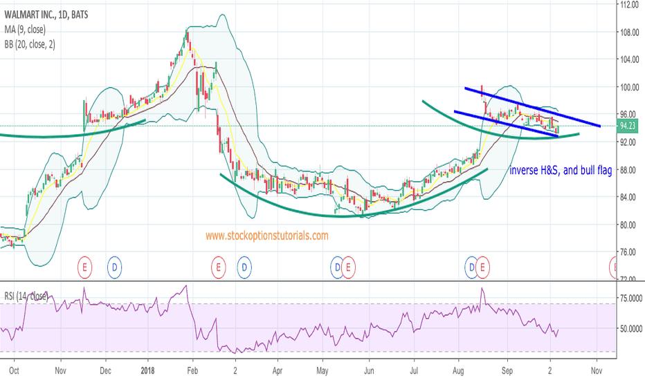 WMT: bull pattern