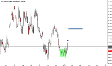 AUDNZD: Short AUDNZD 2 Bar Reversal Entry/Bearish Engulfing *PriceAction