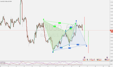 EURUSD: Potential Back to back ?