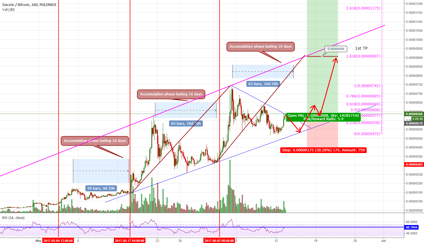 SCBTC - Is accumulation phase nearing end? Update - Long