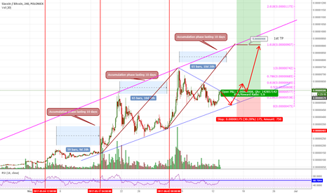 SCBTC: SCBTC - Is accumulation phase nearing end? Update - Long