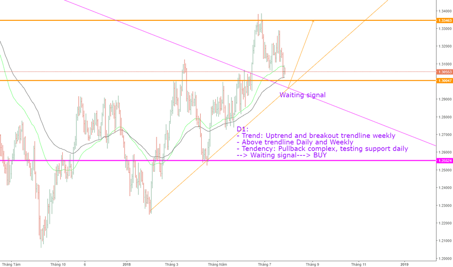 USDCAD: USDCAD, View trend daily!