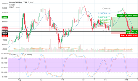 BPCL: BPCl,Long,Support+200SMA