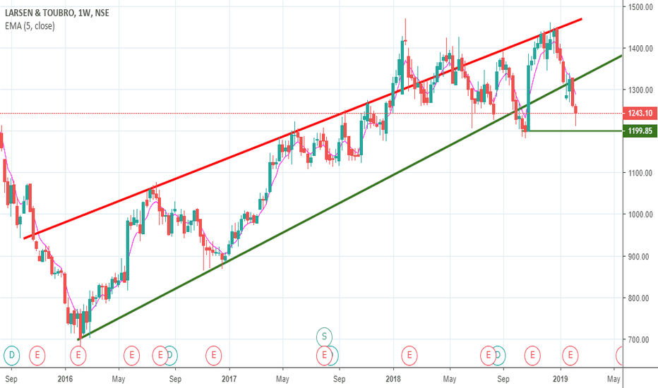 LT: LT MADE HAMMER CANDLE IN WEEKLY CHART, READY TO FIRE NIFTY