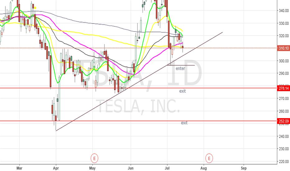 TSLA: TSLA - Trade set up
