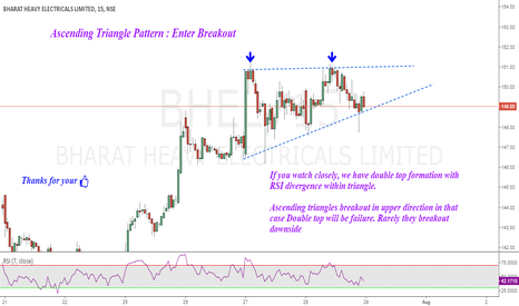 BHEL: Ascending Triangle : Waiting for Breakout
