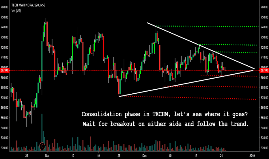 TECHM: Symmetrical triangle, Consolidation in TECHM ? Buy or Sell ?