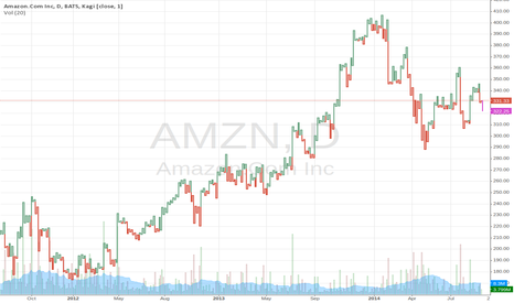 AMZN: Amazon.com Inc