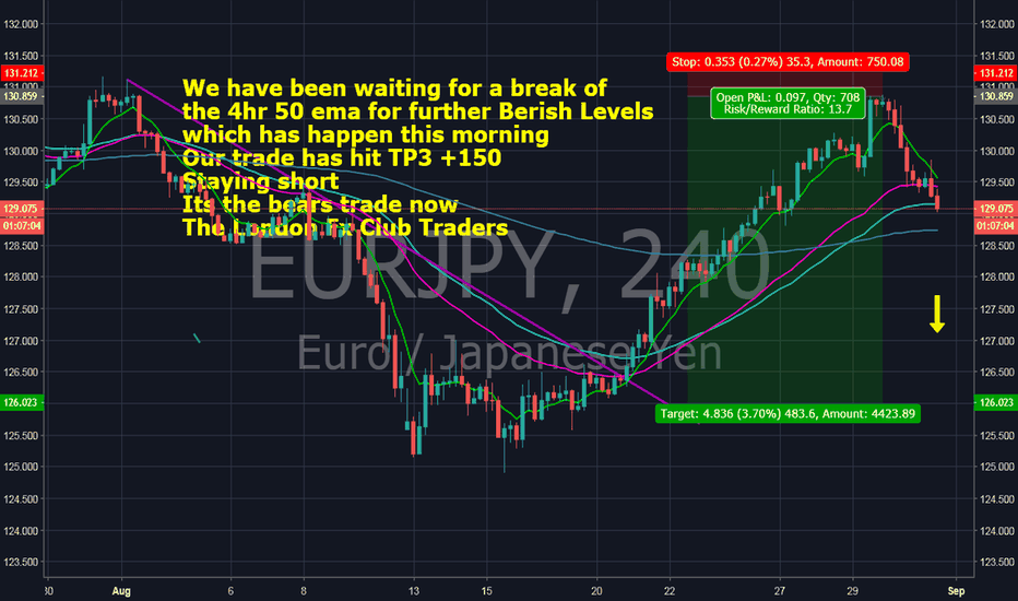 EURJPY: EUR JPY the bears have it now