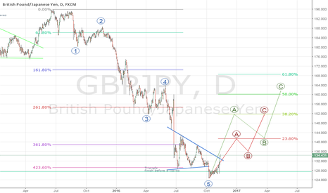 GBPJPY: GBPJPY Long Term idea