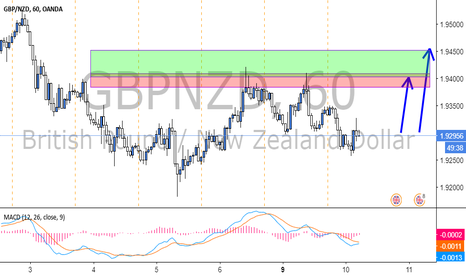 GBPNZD: GBPNZD...Long