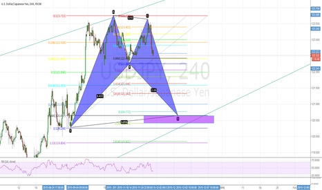 USDJPY: usdjpy formed bats pattern