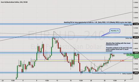 EURAUD: EA Possible set up pending