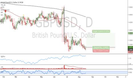 GBPUSD: GBPUSD: Long at market