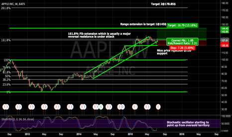 AAPL: What about getting back long on AAPL