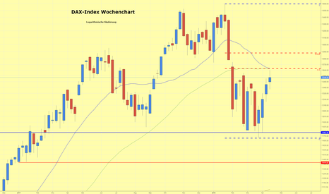 DAX: DAX-Index erreicht fast 50 % Fibonacci-Korrektur