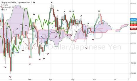 SGDJPY: Start of another Bullish trend for SGDJPY