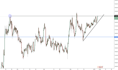 GBPJPY: Potential short on GBPJPY