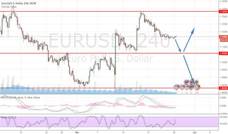 EURUSD: Will EURUSD continues to fall further?