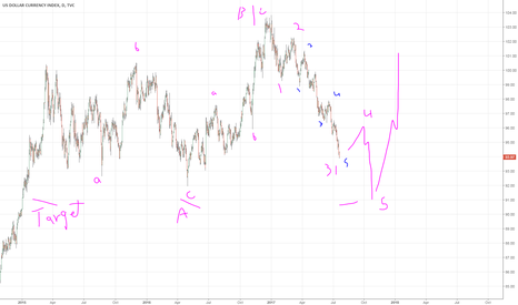 DXY: dxy or eur continue