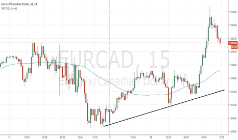 EURCAD: EURCAD is overvalued on M15
